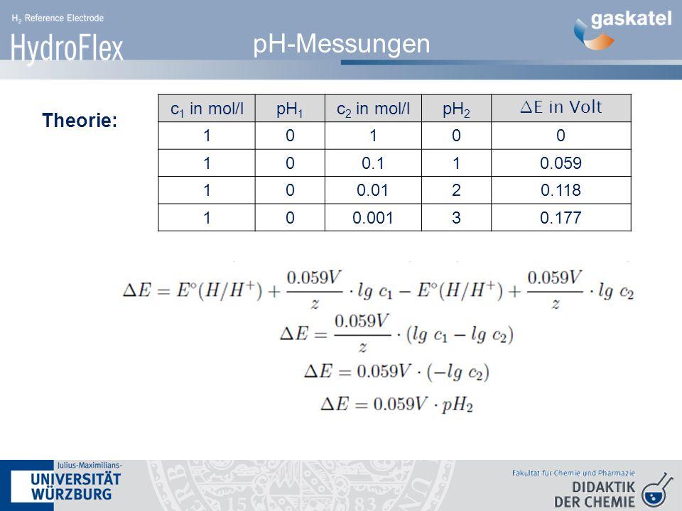 pH-Messungen Theorie: c 1 in mol/lpH 1 c 2 in mol/lpH 2 ∆E in Volt 10100 100.110.059 100.0120.118 100.00130.177