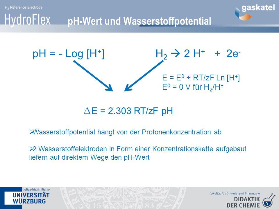 pH-Wert und Wasserstoffpotential  Wasserstoffpotential hängt von der Protonenkonzentration ab  2 Wasserstoffelektroden in Form einer Konzentrationskette aufgebaut liefern auf direktem Wege den pH-Wert pH = - Log [H + ]H 2  2 H + + 2e - ∆ E = 2.303 RT/zF pH E = E 0 + RT/zF Ln [H + ] E 0 = 0 V für H 2 /H +