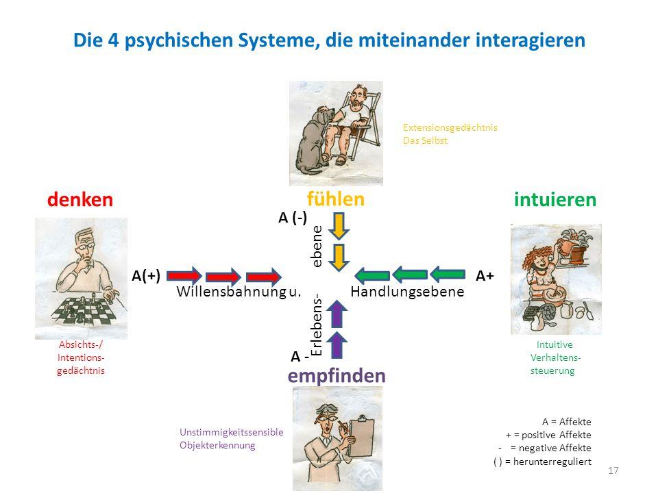 Die 4 psychischen Systeme, die miteinander interagieren 17 Willensbahnung u. Handlungsebene Erlebens- ebene intuieren Intuitive Verhaltens- steuerung