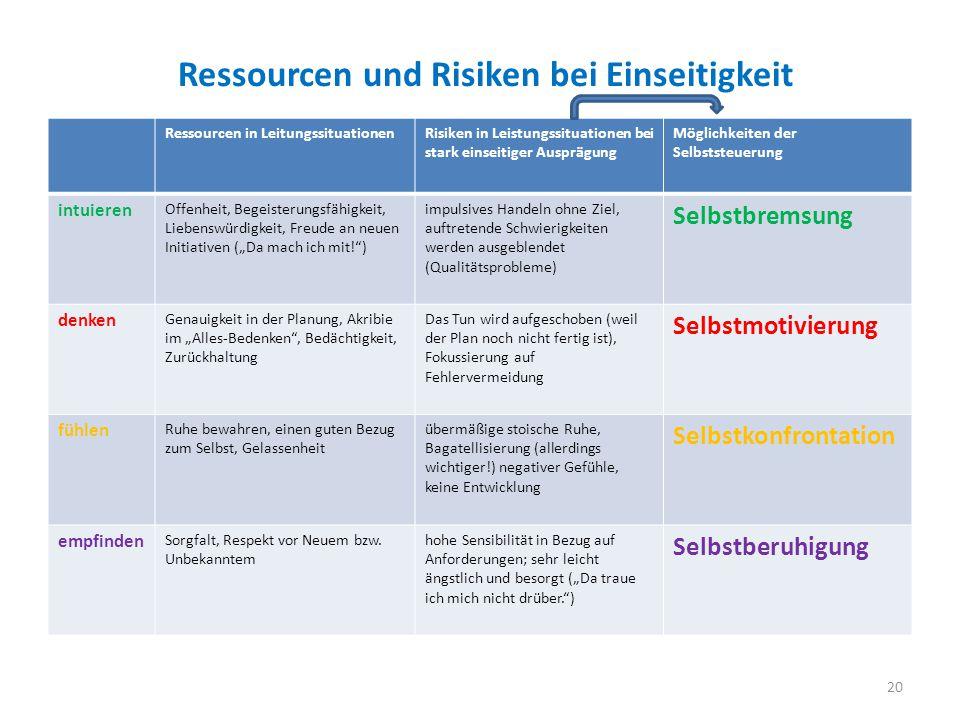 """Ressourcen und Risiken bei Einseitigkeit Ressourcen in LeitungssituationenRisiken in Leistungssituationen bei stark einseitiger Ausprägung Möglichkeiten der Selbststeuerung intuieren Offenheit, Begeisterungsfähigkeit, Liebenswürdigkeit, Freude an neuen Initiativen (""""Da mach ich mit! ) impulsives Handeln ohne Ziel, auftretende Schwierigkeiten werden ausgeblendet (Qualitätsprobleme) Selbstbremsung denken Genauigkeit in der Planung, Akribie im """"Alles-Bedenken , Bedächtigkeit, Zurückhaltung Das Tun wird aufgeschoben (weil der Plan noch nicht fertig ist), Fokussierung auf Fehlervermeidung Selbstmotivierung fühlen Ruhe bewahren, einen guten Bezug zum Selbst, Gelassenheit übermäßige stoische Ruhe, Bagatellisierung (allerdings wichtiger!) negativer Gefühle, keine Entwicklung Selbstkonfrontation empfinden Sorgfalt, Respekt vor Neuem bzw."""