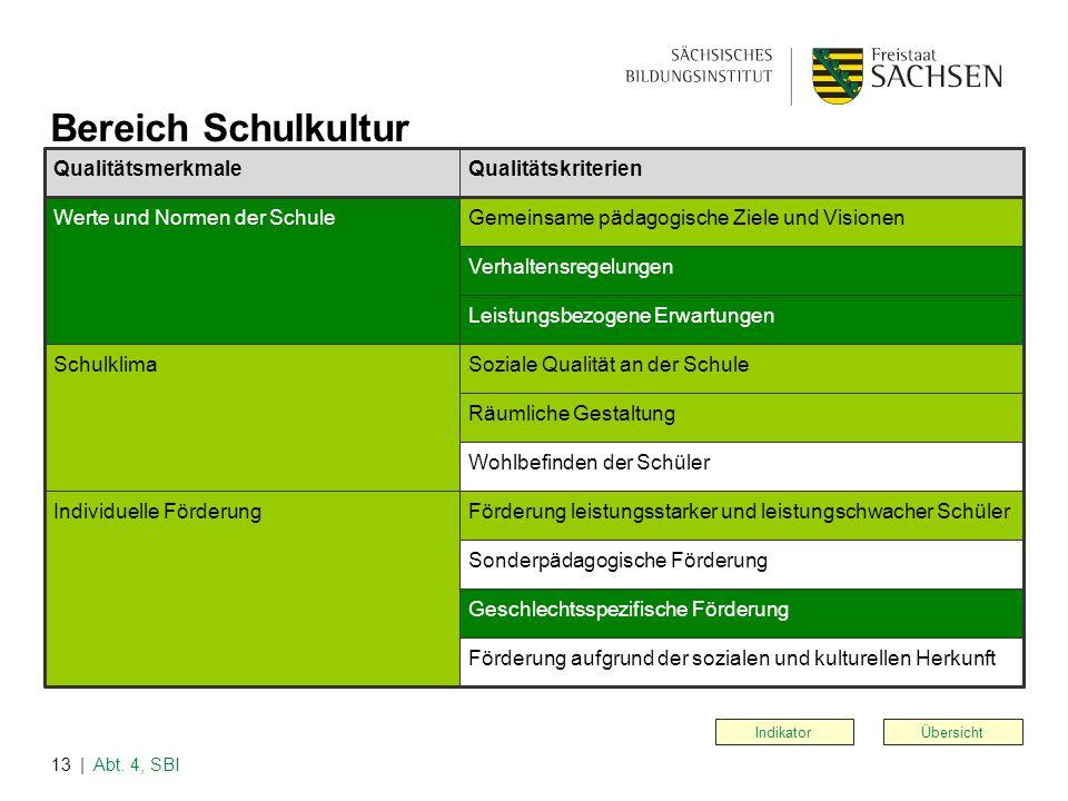 | Abt. 4, SBI13 Bereich Schulkultur Indikator Übersicht QualitätsmerkmaleQualitätskriterien Werte und Normen der Schule Schulklima Individuelle Förder