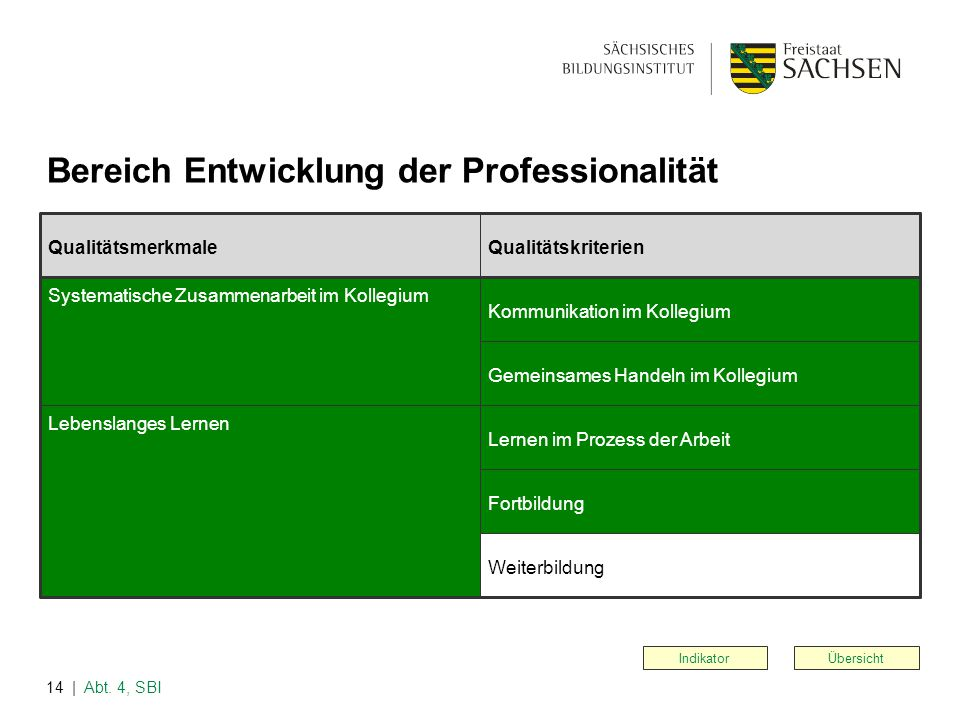 | Abt. 4, SBI14 Übersicht Bereich Entwicklung der Professionalität Indikator QualitätsmerkmaleQualitätskriterien Systematische Zusammenarbeit im Kolle