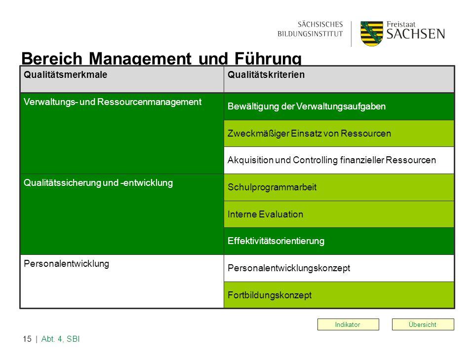 | Abt. 4, SBI15 Übersicht Bereich Management und Führung Indikator QualitätsmerkmaleQualitätskriterien Verwaltungs- und Ressourcenmanagement Qualitäts