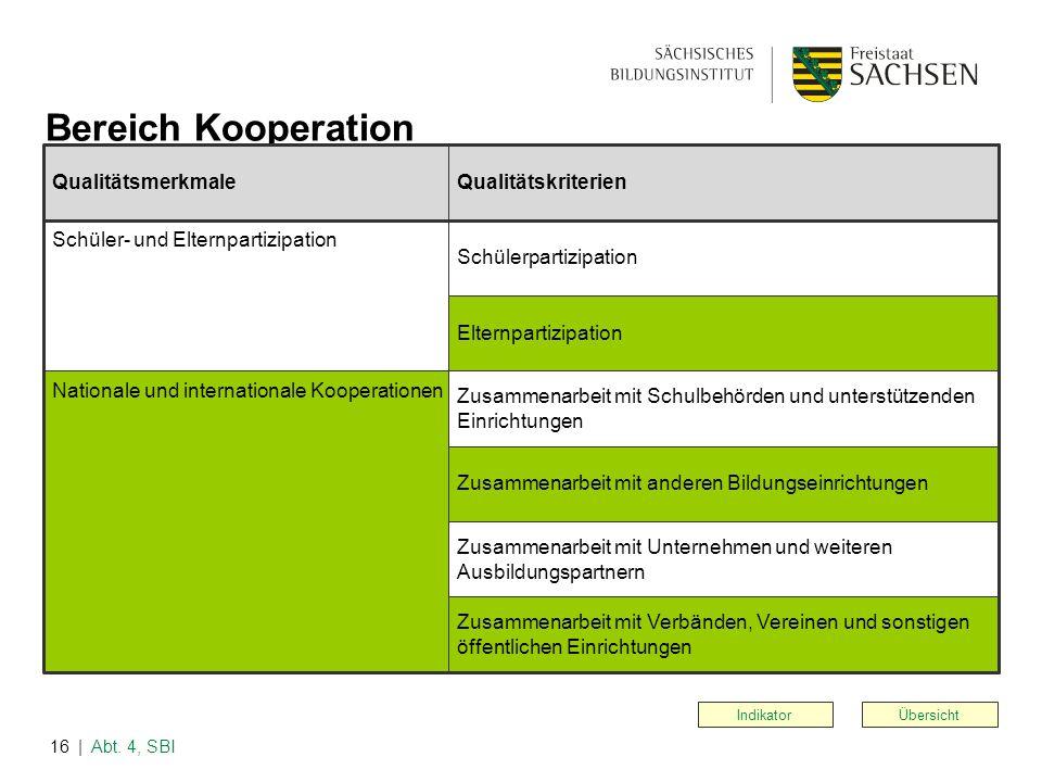 | Abt. 4, SBI16 Übersicht Bereich Kooperation Indikator QualitätsmerkmaleQualitätskriterien Schüler- und Elternpartizipation Nationale und internation