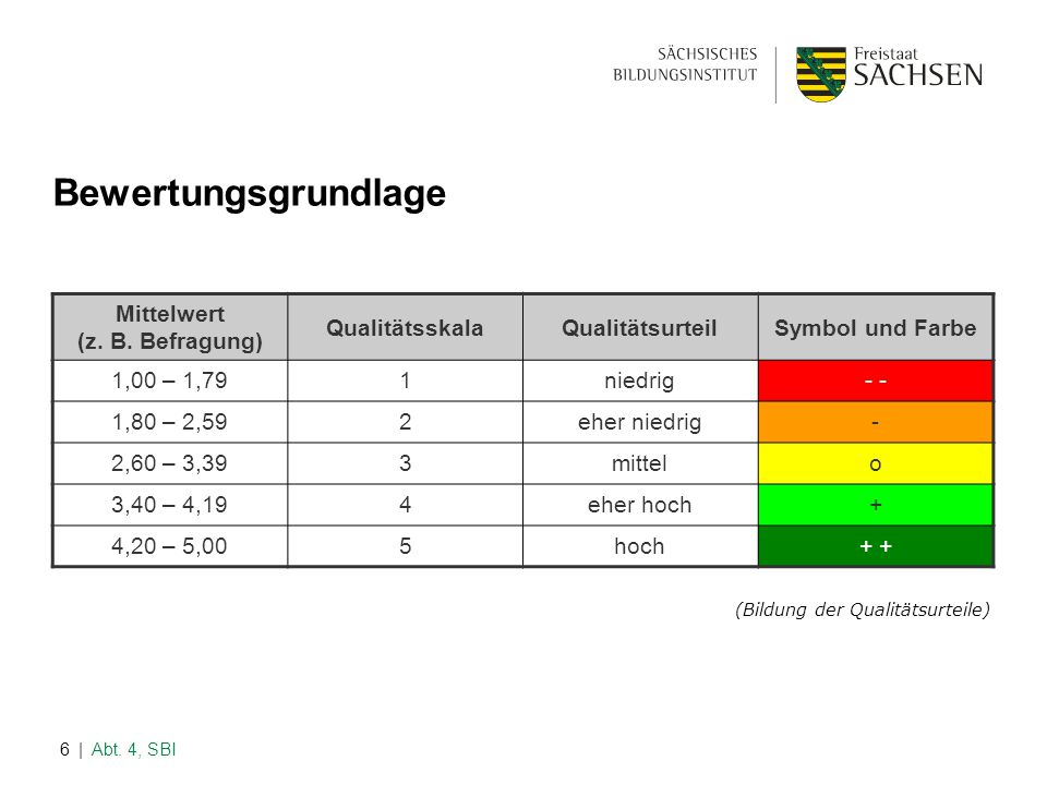 | Abt. 4, SBI6 Bewertungsgrundlage Mittelwert (z. B. Befragung) QualitätsskalaQualitätsurteilSymbol und Farbe 1,00 – 1,791niedrig- 1,80 – 2,592eher ni