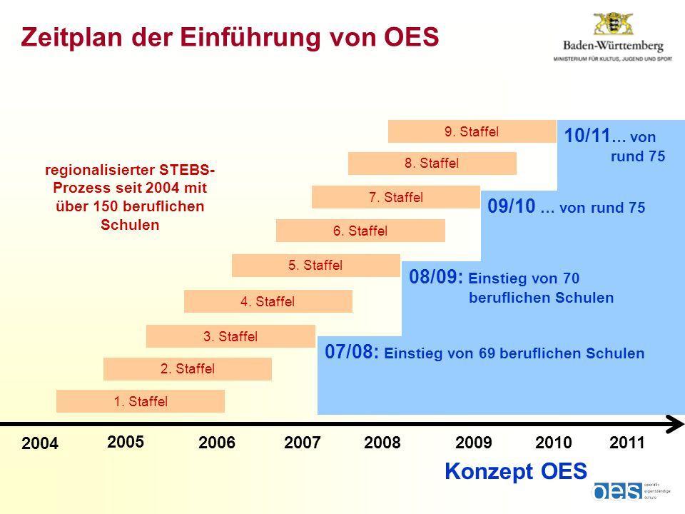 2004 2005 20062007200820092010 09/10 … von rund 75 08/09: Einstieg von 70 beruflichen Schulen 10/11 … von rund 75 07/08: Einstieg von 69 beruflichen Schulen 2011 Konzept OES regionalisierter STEBS- Prozess seit 2004 mit über 150 beruflichen Schulen Zeitplan der Einführung von OES 9.