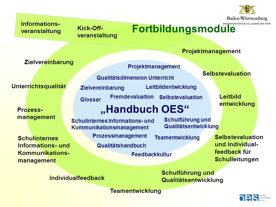 Prozessmanagement Projektmanagement Fremdevaluation Teamentwicklung Feedbackkultur Selbstevaluation Leitbildentwicklung Schulführung und Qualitätsentw