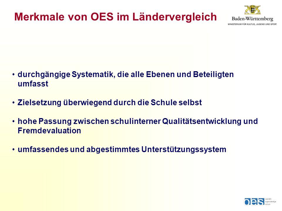 Merkmale von OES im Ländervergleich durchgängige Systematik, die alle Ebenen und Beteiligten umfasst Zielsetzung überwiegend durch die Schule selbst hohe Passung zwischen schulinterner Qualitätsentwicklung und Fremdevaluation umfassendes und abgestimmtes Unterstützungssystem
