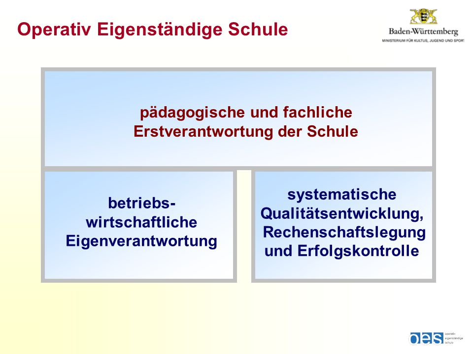 pädagogische und fachliche Erstverantwortung der Schule Operativ Eigenständige Schule betriebs- wirtschaftliche Eigenverantwortung systematische Qualitätsentwicklung, Rechenschaftslegung und Erfolgskontrolle