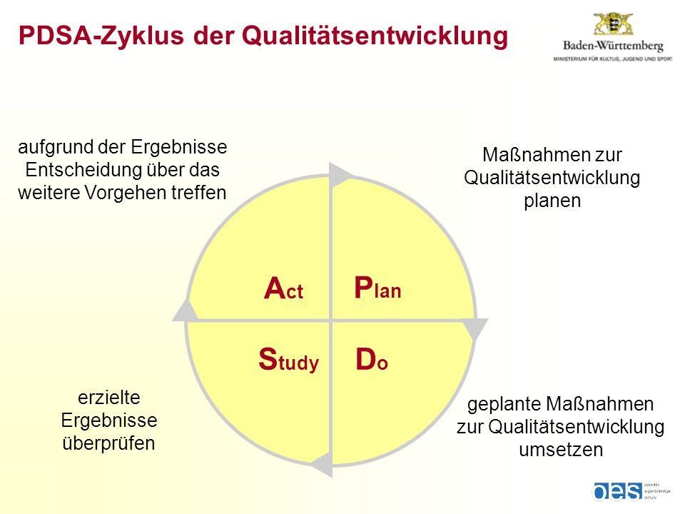 PDSA-Zyklus der Qualitätsentwicklung Maßnahmen zur Qualitätsentwicklung planen P lan DoDo S tudy A ct geplante Maßnahmen zur Qualitätsentwicklung umsetzen erzielte Ergebnisse überprüfen aufgrund der Ergebnisse Entscheidung über das weitere Vorgehen treffen