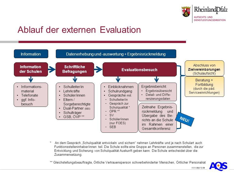 Ablauf der externen Evaluation Datenerhebung und -auswertung + Ergebnisrückmeldung Informations- material Telefonate ggf.