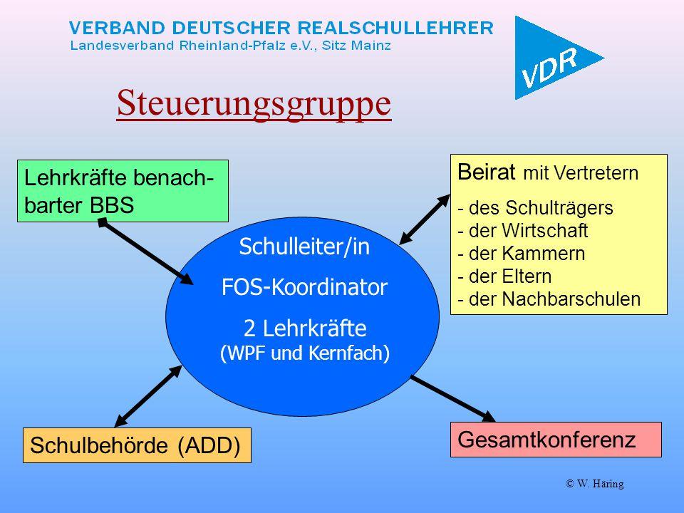 © W. Häring Steuerungsgruppe Schulleiter/in FOS-Koordinator 2 Lehrkräfte (WPF und Kernfach) Beirat mit Vertretern - des Schulträgers - der Wirtschaft