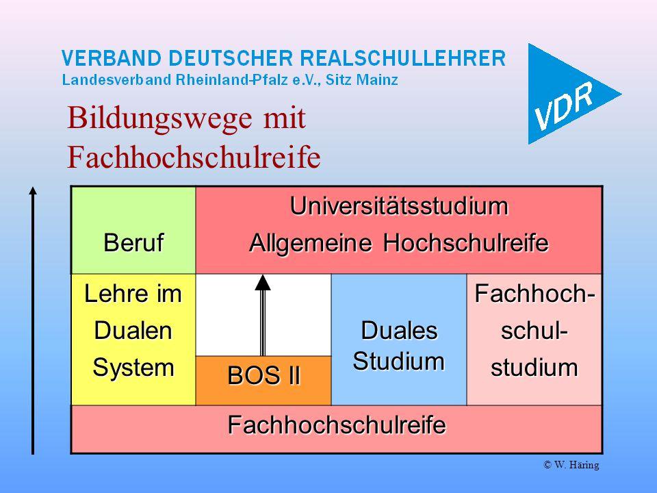 © W. HäringBerufUniversitätsstudium Allgemeine Hochschulreife Lehre im DualenSystem Duales Studium Fachhoch-schul-studium BOS II Fachhochschulreife Bi
