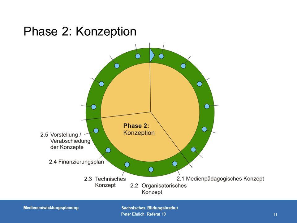 Medienentwicklungsplanung Sächsisches Bildungsinstitut Peter Ehrlich, Referat 13 11 Phase 2: Konzeption
