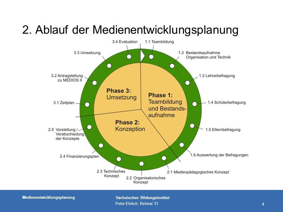 Medienentwicklungsplanung Sächsisches Bildungsinstitut Peter Ehrlich, Referat 13 5 2.1 Vorstellung der Phasen nPhase 1: Teambildung und Bestandsaufnahme Erfassung der aktuellen Situation und der Reserven bzgl.