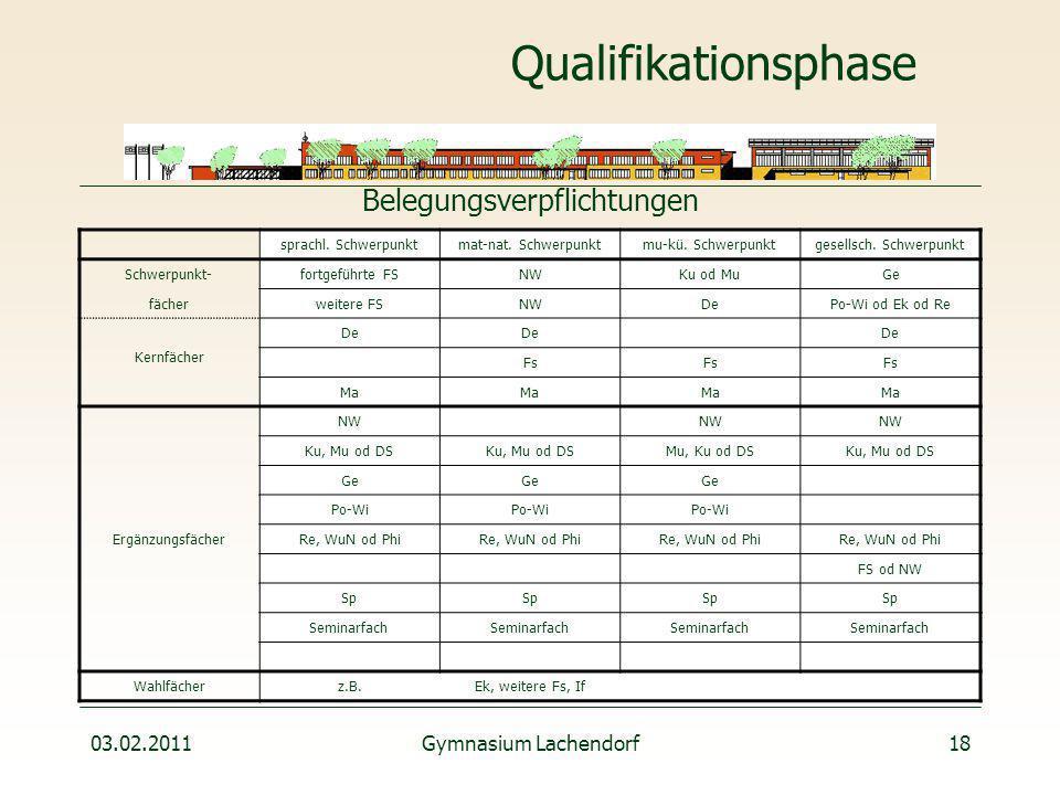 03.02.2011Gymnasium Lachendorf18 Qualifikationsphase sprachl.