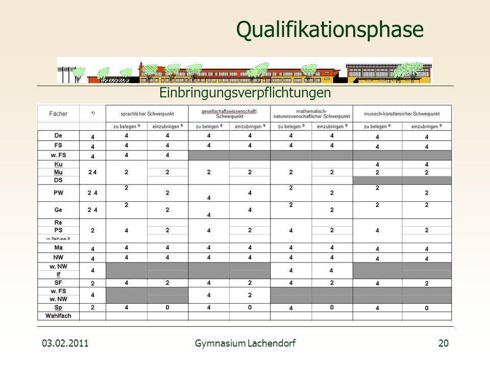 03.02.2011Gymnasium Lachendorf20 Qualifikationsphase Einbringungsverpflichtungen
