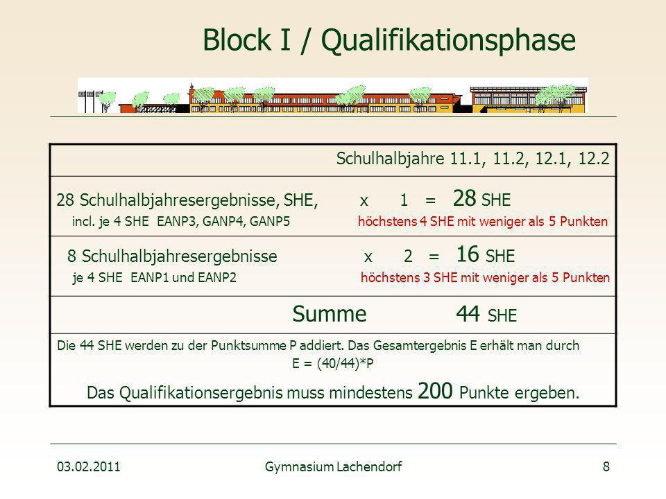 03.02.2011Gymnasium Lachendorf8 Block I / Qualifikationsphase Schulhalbjahre 11.1, 11.2, 12.1, 12.2 28 Schulhalbjahresergebnisse, SHE, x 1 = 28 SHE incl.