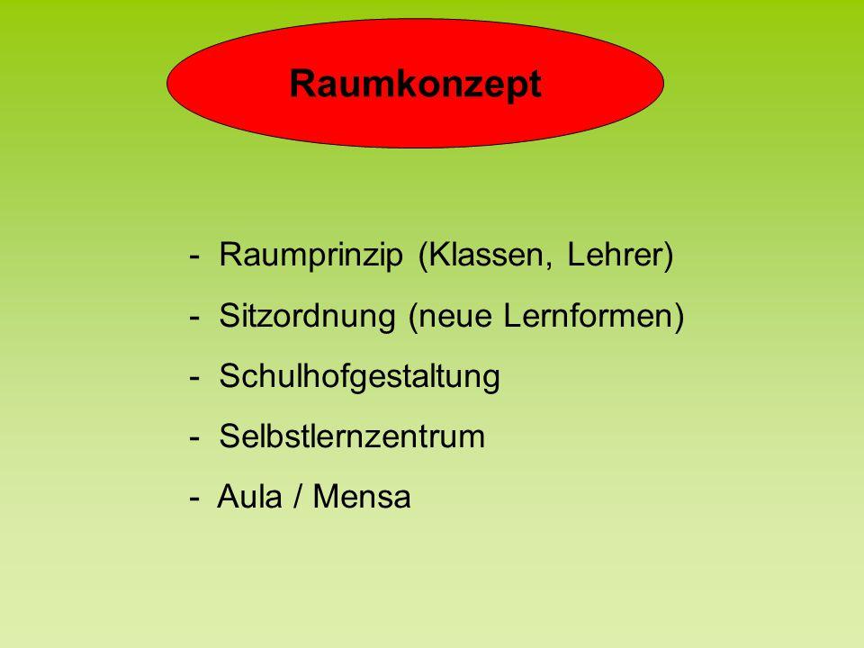 Raumkonzept - Raumprinzip (Klassen, Lehrer) - Sitzordnung (neue Lernformen) - Schulhofgestaltung - Selbstlernzentrum - Aula / Mensa