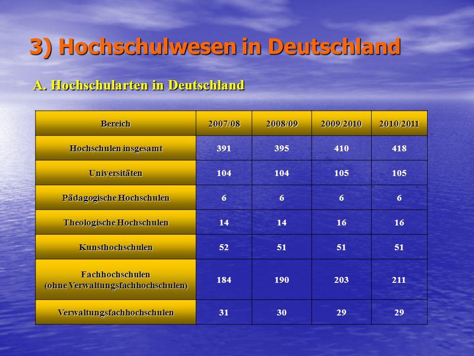 3) Hochschulwesen in Deutschland A. Hochschularten in Deutschland Bereich2007/082008/092009/20102010/2011 Hochschulen insgesamt391395410418 Universitä