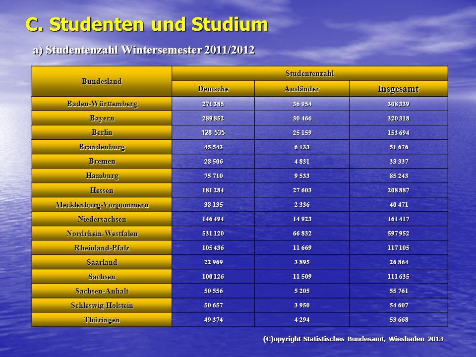 C. Studenten und Studium Bundesland Studentenzahl Deutsche Ausländer Insgesamt Baden-Württemberg 271 385 36 954 308 339 Bayern 289 852 30 466 320 318