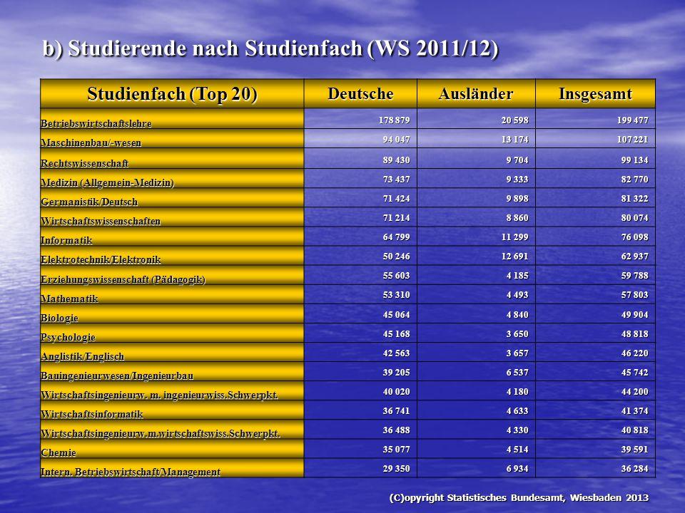 b) Studierende nach Studienfach (WS 2011/12) Studienfach (Top 20) DeutscheAusländerInsgesamt Betriebswirtschaftslehre 178 879 20 598 199 477 Maschinen