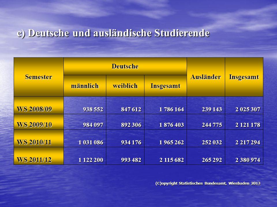 c) Deutsche und ausländische Studierende Semester Deutsche AusländerInsgesamt männlichweiblichInsgesamt WS 2008/09 938 552 847 612 1 786 164 239 143 2