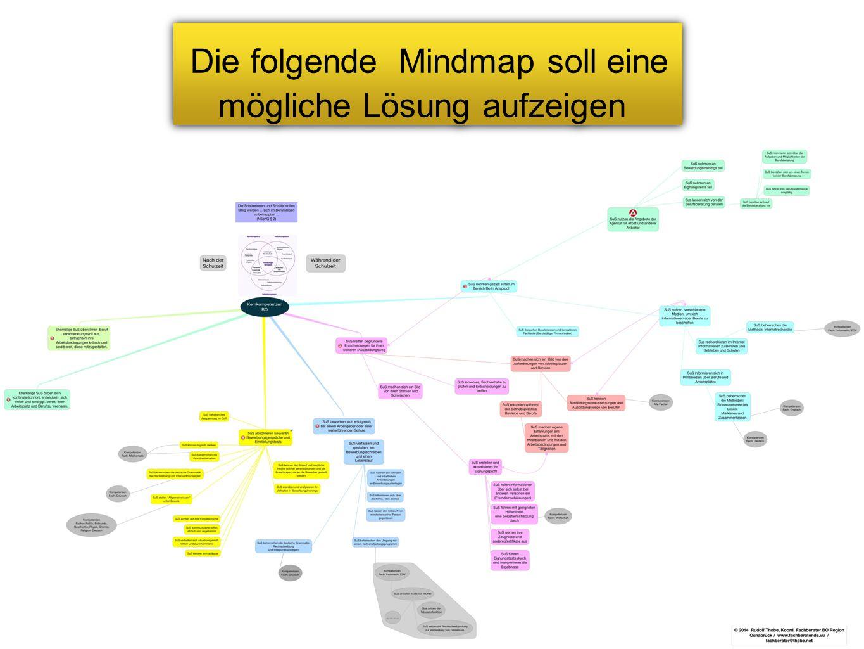 Die folgende Mindmap soll eine mögliche Lösung aufzeigen Die folgende Mindmap soll eine mögliche Lösung aufzeigen
