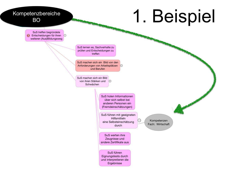 1. Beispiel Kompetenzbereiche BO