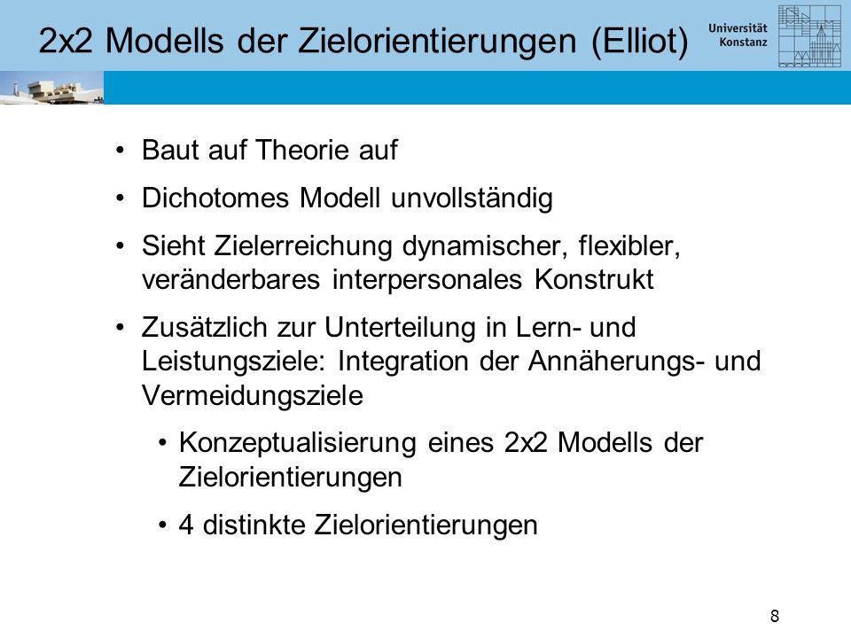 2x2 Modell der Zielorientierung Annäherungs-Lernziele Kompetenz als Erlernen neuer Fähigkeiten Verbesserungstechniken Steigernde selbstbezogene Ergebnisse Positiv bewertet Vermeidungs-Lernziele Selbstbezogen Kompetenz wird negativ bewertet Fähigkeiten beibehalten, nicht verlieren/verschlechtern 19