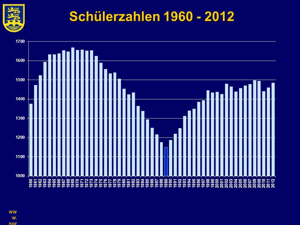 ww w. nor ds chl es wi g.d k Schülerzahlen 1960 - 2012