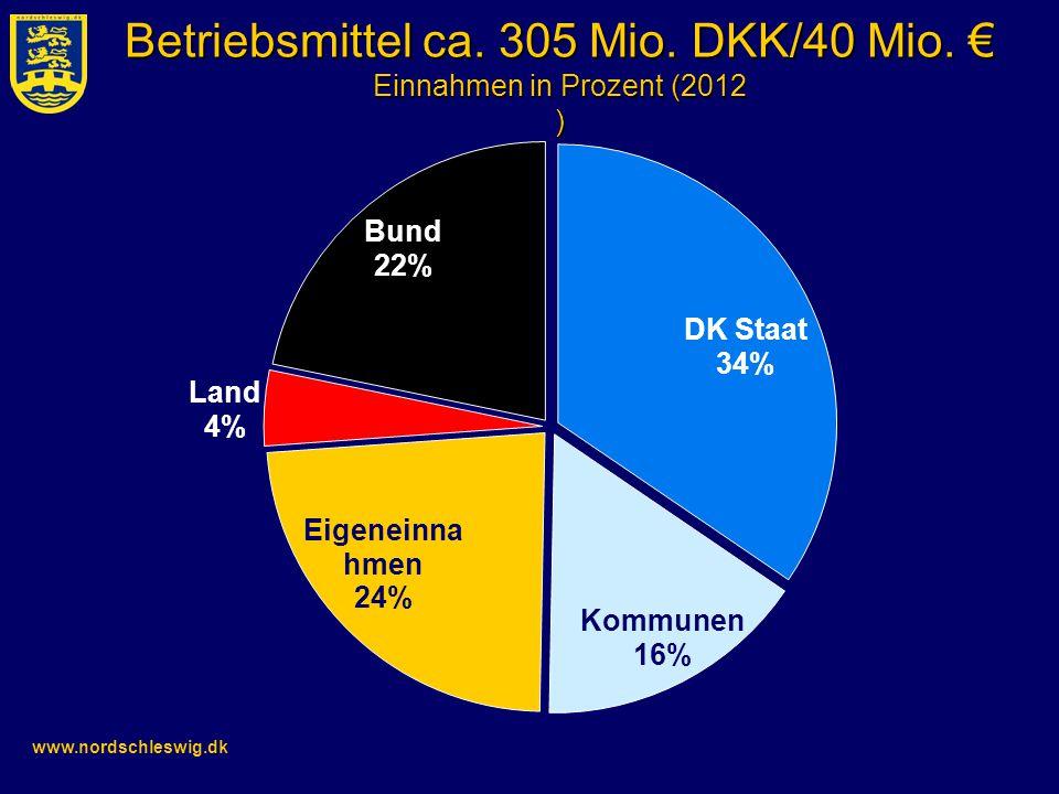 www.nordschleswig.dk Betriebsmittel ca. 305 Mio. DKK/40 Mio. € Einnahmen in Prozent (2012 )