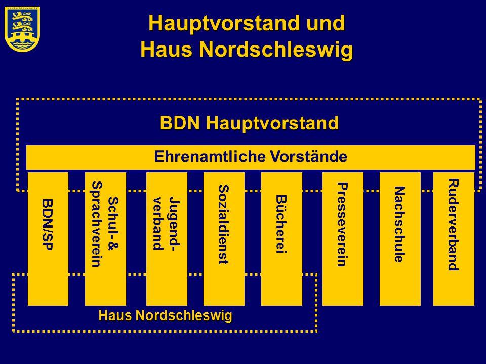 Presseverein Nachschule Hauptvorstand und Haus Nordschleswig Schul- & Sprachverein BDN/SP Jugend-verband Sozialdienst Bücherei BDN Hauptvorstand Ruder