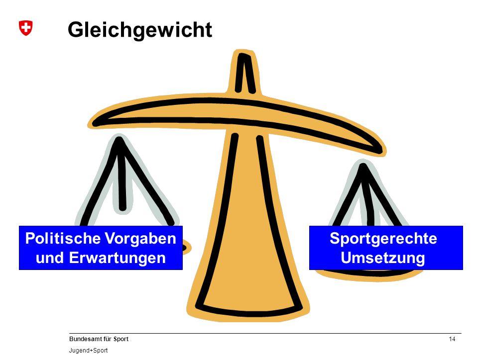 14 Bundesamt für Sport Jugend+Sport Politische Vorgaben und Erwartungen Gleichgewicht Sportgerechte Umsetzung