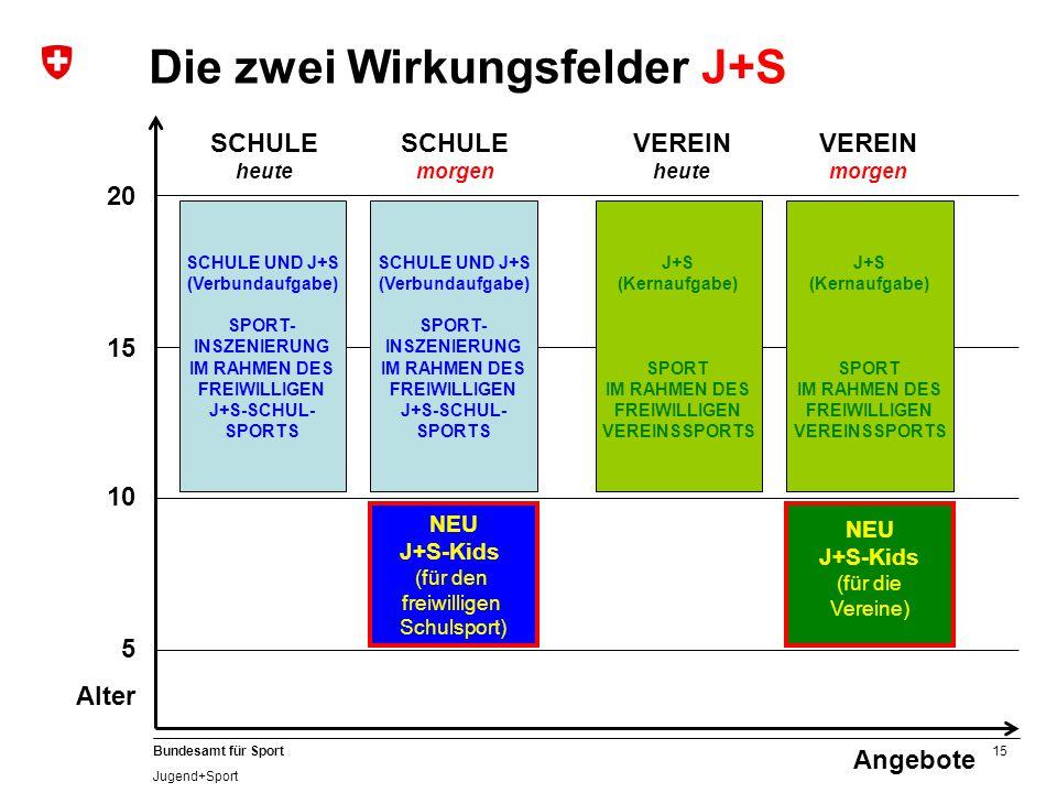 15 Bundesamt für Sport Jugend+Sport 20 Angebote 15 10 5 Alter SCHULE heute VEREIN heute VEREIN morgen Die zwei Wirkungsfelder J+S SCHULE UND J+S (Verb