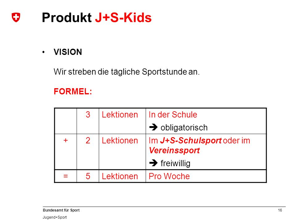 16 Bundesamt für Sport Jugend+Sport VISION Wir streben die tägliche Sportstunde an. FORMEL: Produkt J+S-Kids 3LektionenIn der Schule  obligatorisch +