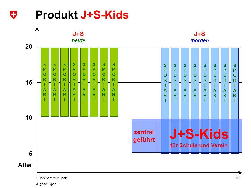 18 Bundesamt für Sport Jugend+Sport 20 15 10 5 Alter J+S heute J+S morgen SPORTARTSPORTART Produkt J+S-Kids SPORTARTSPORTART SPORTARTSPORTART SPORTART