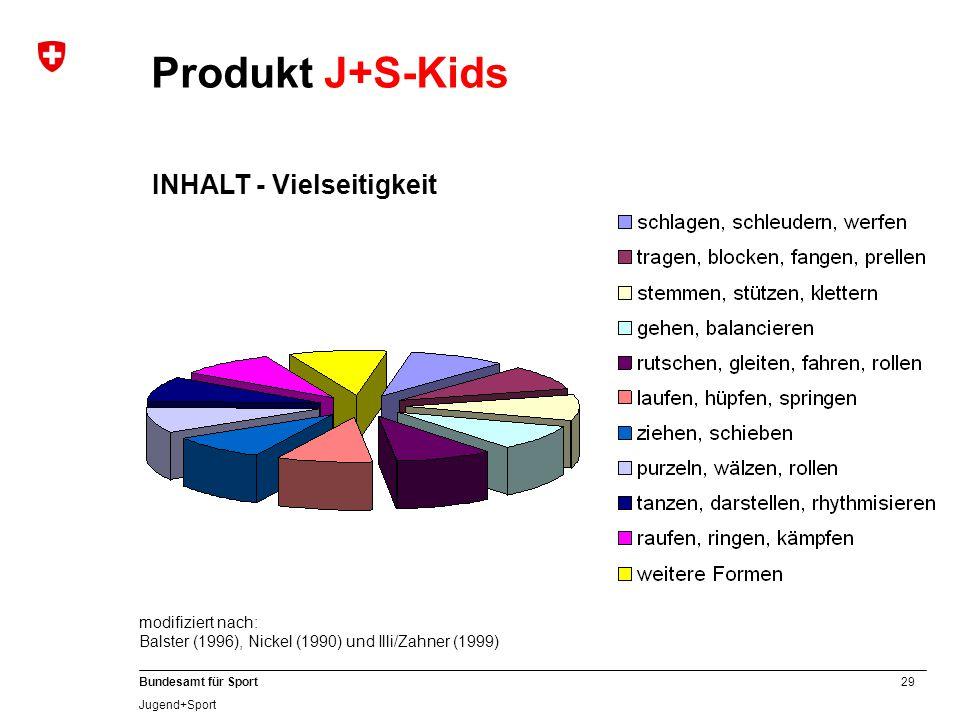29 Bundesamt für Sport Jugend+Sport Produkt J+S-Kids INHALT - Vielseitigkeit modifiziert nach: Balster (1996), Nickel (1990) und Illi/Zahner (1999)