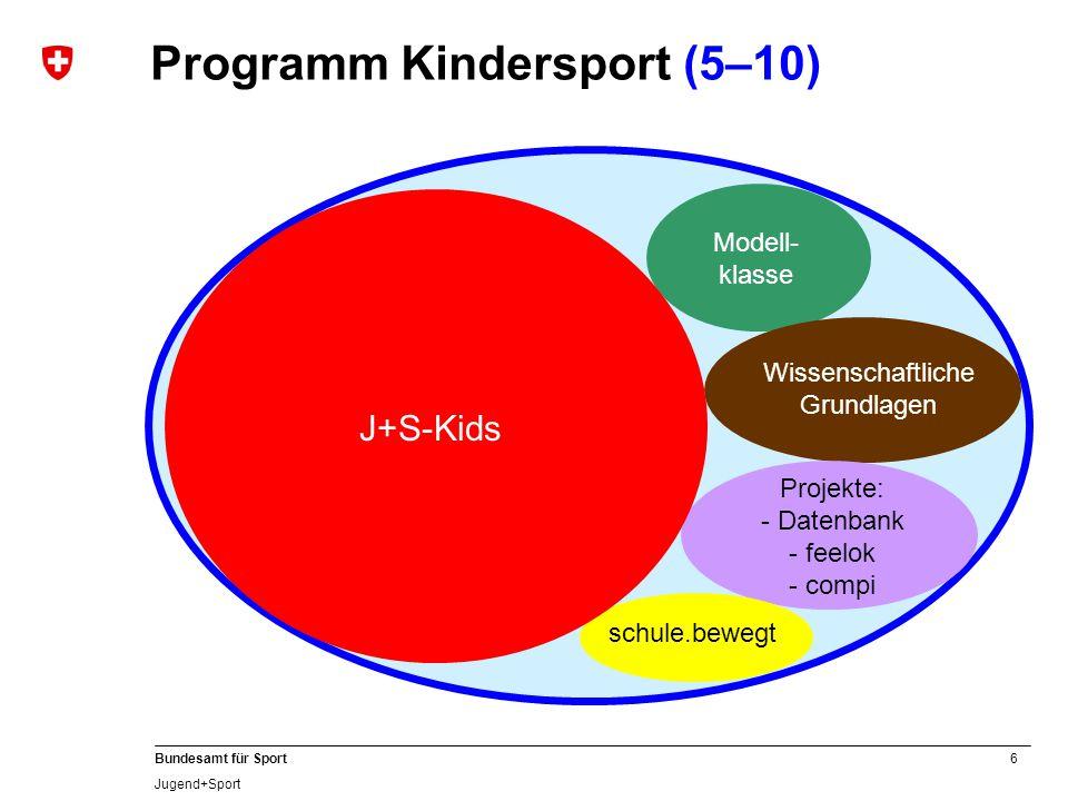 6 Bundesamt für Sport Jugend+Sport Programm Kindersport (5–10) Modell- klasse Wissenschaftliche Grundlagen Projekte: - Datenbank - feelok - compi schule.bewegt J+S-Kids