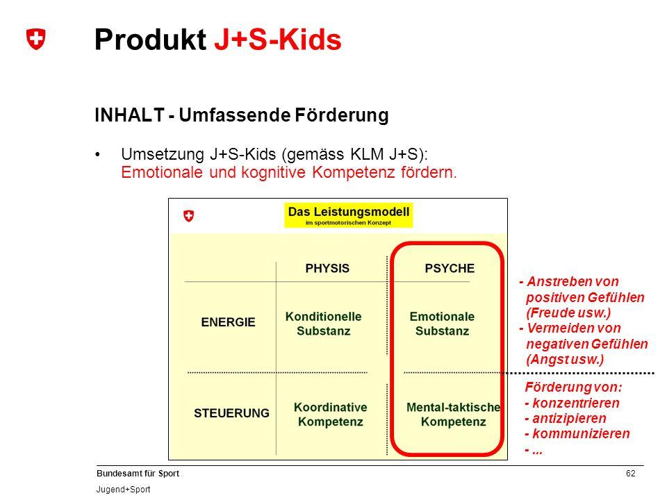 62 Bundesamt für Sport Jugend+Sport Produkt J+S-Kids INHALT - Umfassende Förderung Umsetzung J+S-Kids (gemäss KLM J+S): Emotionale und kognitive Kompetenz fördern.