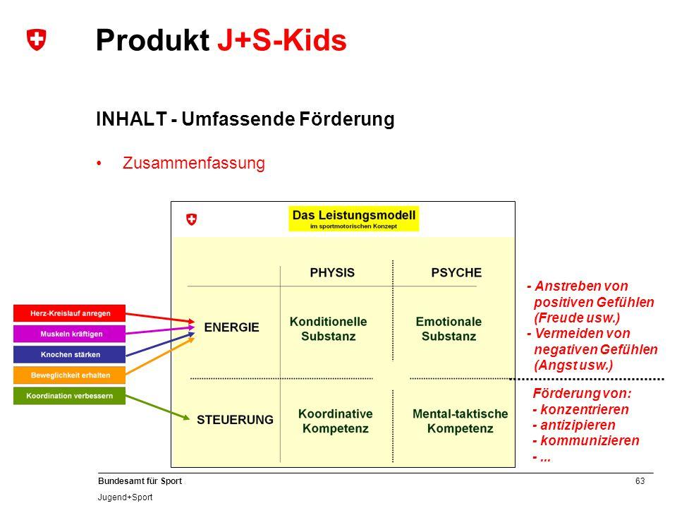 63 Bundesamt für Sport Jugend+Sport Produkt J+S-Kids Förderung von: - konzentrieren - antizipieren - kommunizieren -... - Anstreben von positiven Gefü