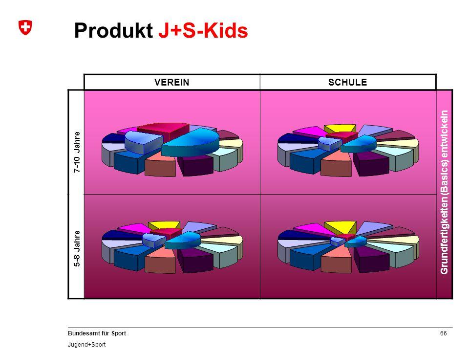 66 Bundesamt für Sport Jugend+Sport Produkt J+S-Kids VEREINSCHULE Grundfertigkeiten (Basics) entwickeln 5 bis 7–jährig 8 bis 10–jährig 5-8 Jahre 7-10