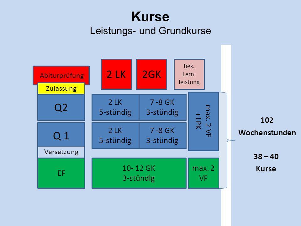 Kurse Leistungs- und Grundkurse 102 Wochenstunden 38 – 40 Kurse Abiturprüfung 2 LK2GK bes. Lern- leistung Zulassung Q2 2 LK 5-stündig 7 -8 GK 3-stündi