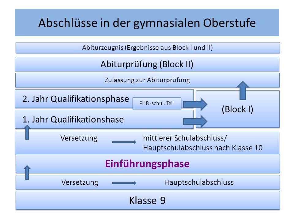 Abschlüsse in der gymnasialen Oberstufe Abiturzeugnis (Ergebnisse aus Block I und II) Abiturprüfung (Block II) Zulassung zur Abiturprüfung 1. Jahr Qua