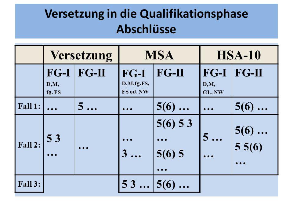 Versetzung in die Qualifikationsphase Abschlüsse VersetzungMSAHSA-10 FG-I D,M, fg. FS FG-II FG-I D,M,fg.FS, FS od. NW FG-IIFG-I D,M, GL, NW FG-II Fall