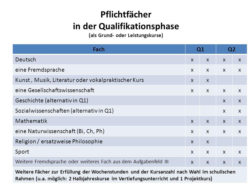 Pflichtfächer in der Qualifikationsphase (als Grund- oder Leistungskurse) FachQ1Q2 Deutschxxxx eine Fremdsprachexxxx Kunst, Musik, Literatur oder voka