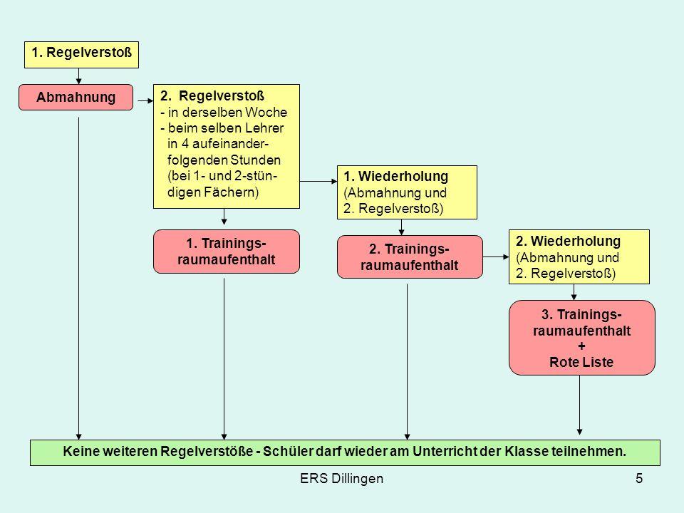 ERS Dillingen6 1.Elterngespräch 5. Wiederholung (Abmahnung und 2.