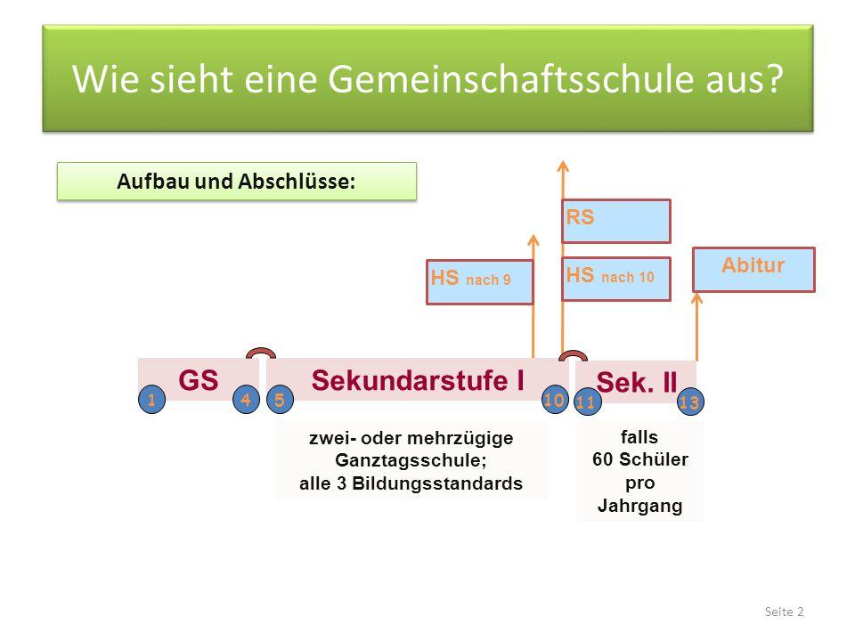 HS nach 9 HS nach 10 RS Abitur Aufbau und Abschlüsse: zwei- oder mehrzügige Ganztagsschule; alle 3 Bildungsstandards GS 14 Sekundarstufe I 510 Sek.