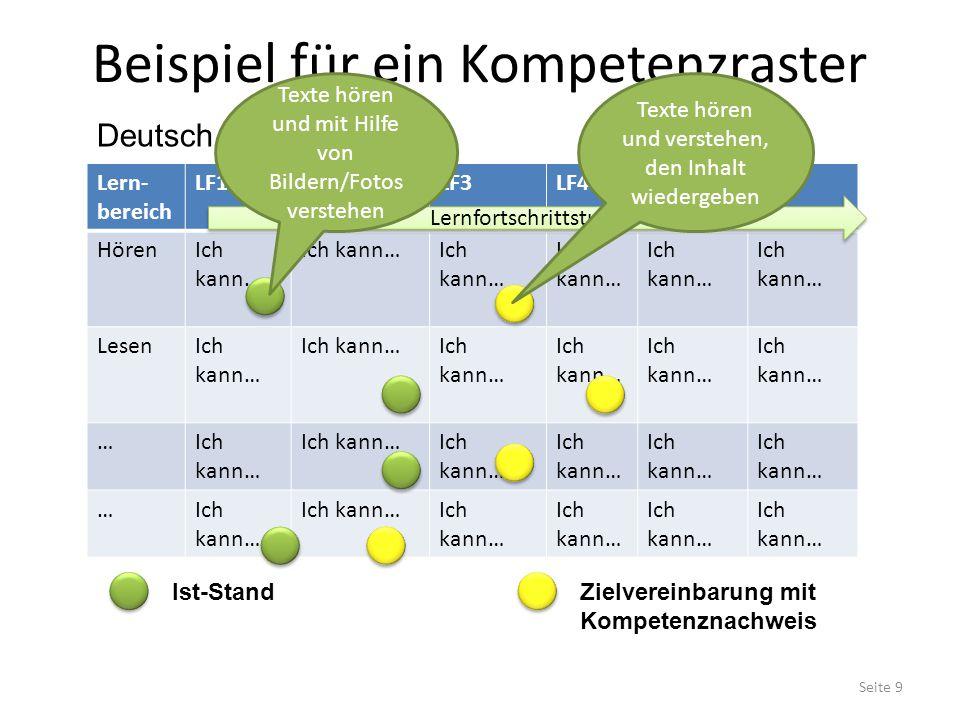 Beispiel für ein Kompetenzraster Lern- bereich LF1LF2LF3LF4LF5LF6 HörenIch kann… LesenIch kann… … … Lernfortschrittstufen Ist-StandZielvereinbarung mit Kompetenznachweis Deutsch Klasse 5 Texte hören und mit Hilfe von Bildern/Fotos verstehen Texte hören und verstehen, den Inhalt wiedergeben Seite 9