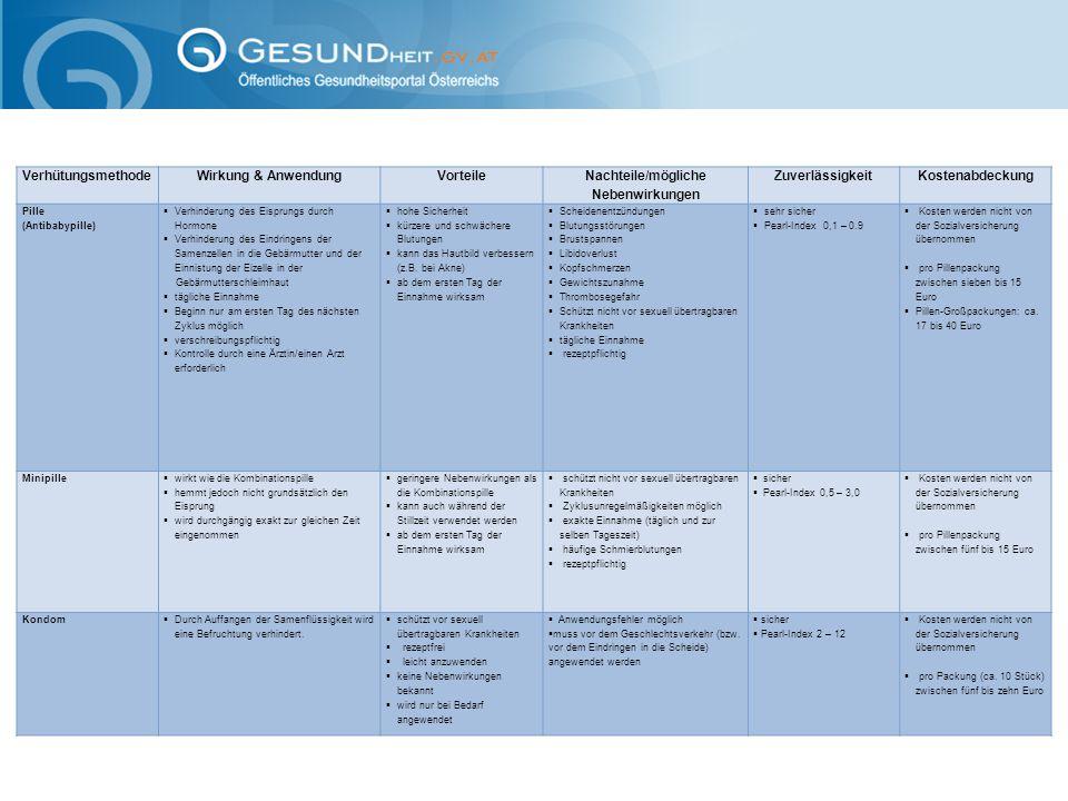 VerhütungsmethodeWirkung & AnwendungVorteile Nachteile/mögliche Nebenwirkungen Zuverlässigkeit Kostenabdeckung Pille (Antibabypille)  Verhinderung de